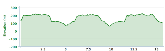 Wootton to Stinchcombe elevation profile