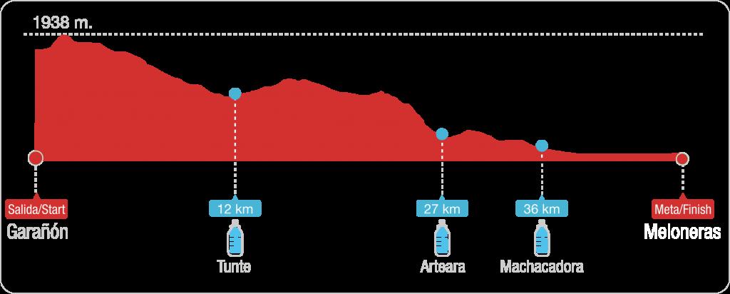 Transgrancanaria Marathon profile 2015,