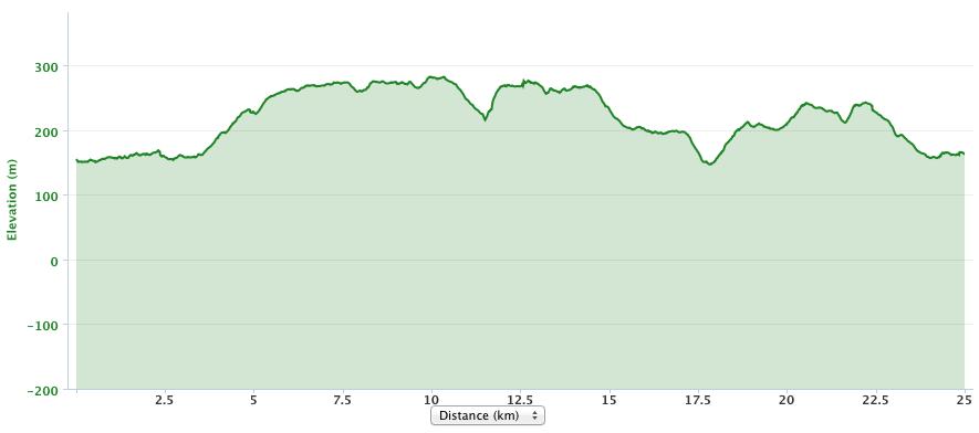 Avebury 25k loop profile