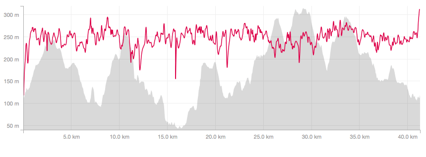 Trail Marathon Wales 2015 course profile, plus my heart rate. Reasonably steady! Check out the hill at 19k...steep stuff