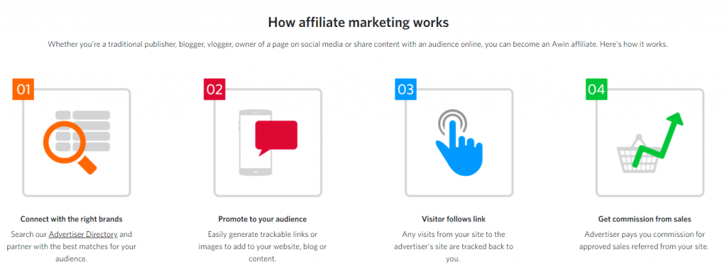 what is affiliate marketing - monetize your blog with affiliate marketing