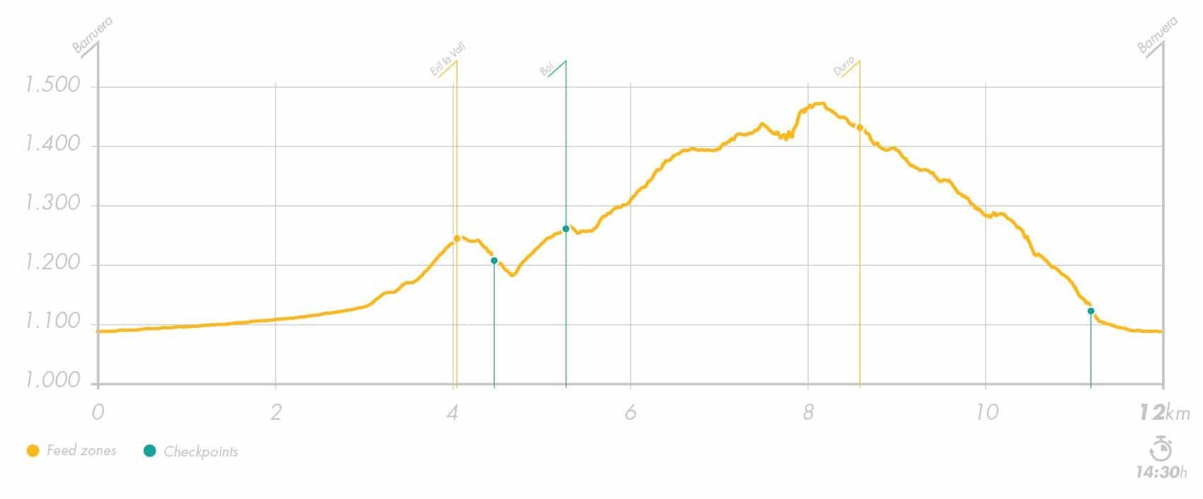 Buff Epic Trail Elevation Profile 12km