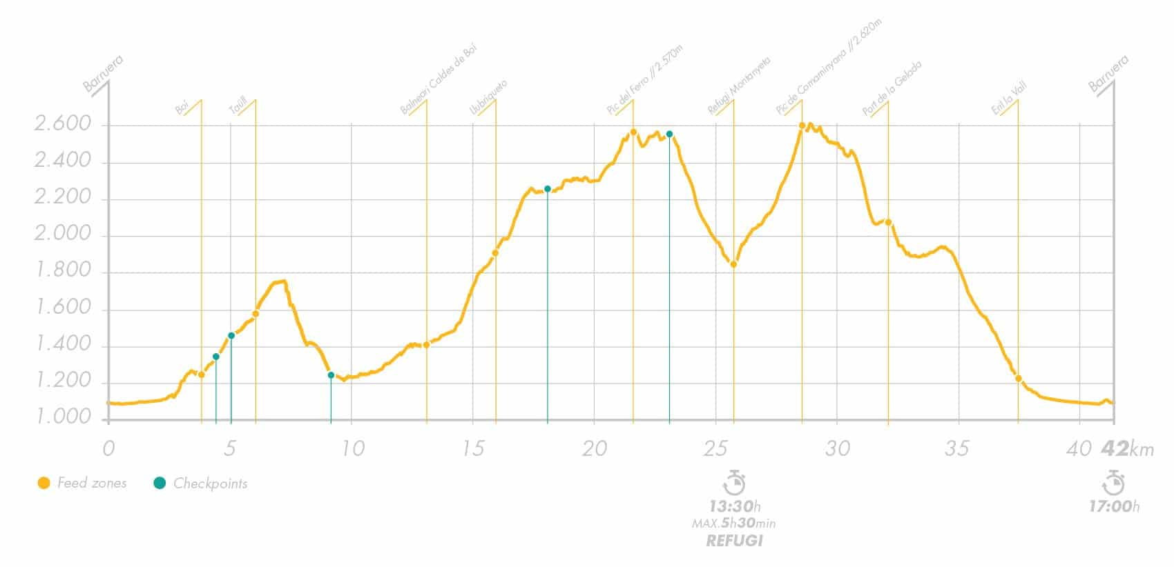 Buff Epic Trail Elevation Profile Marathon