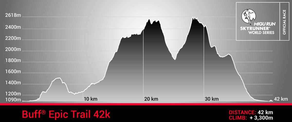 Buff Epic Trail 42k race profile trail kale