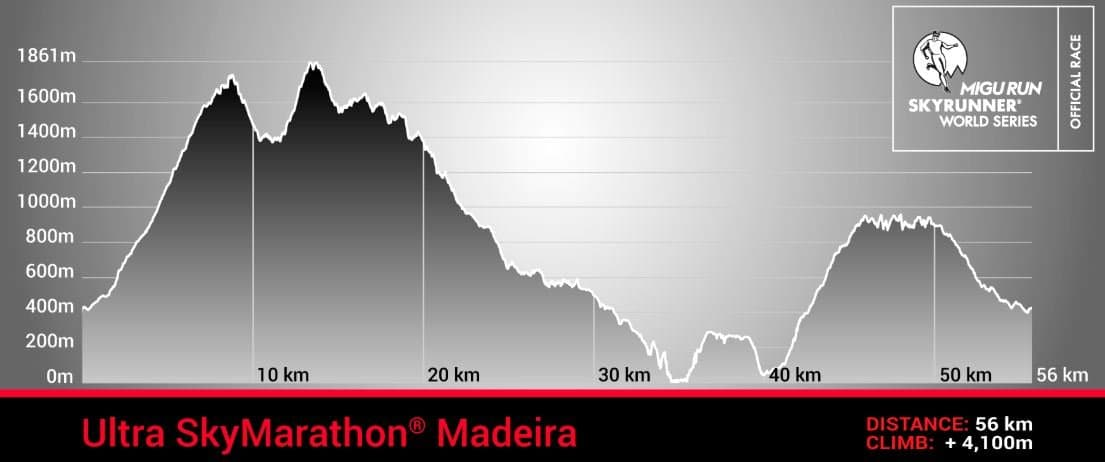 Maderia Skyrace race profile trail and kale