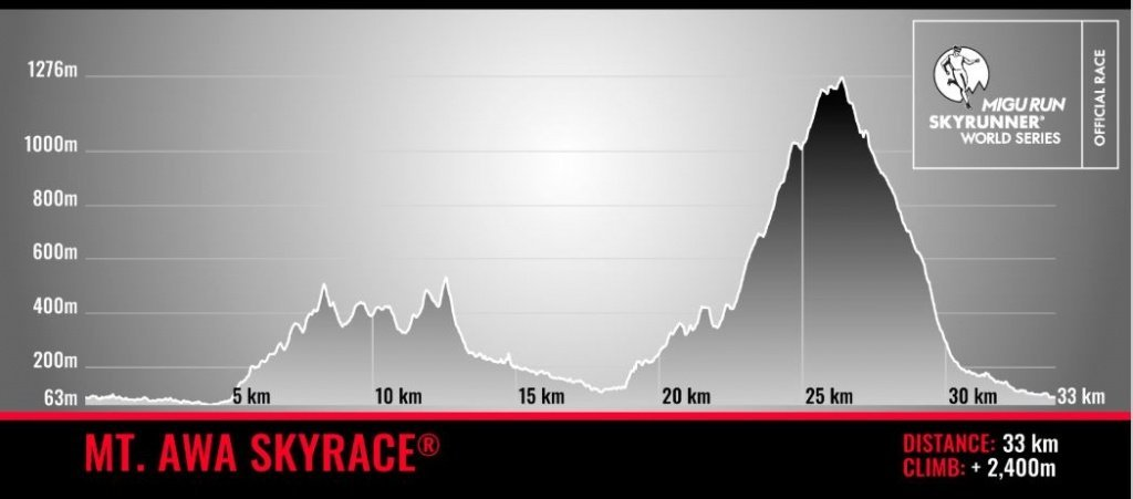 Mt Awa SkyRace profile