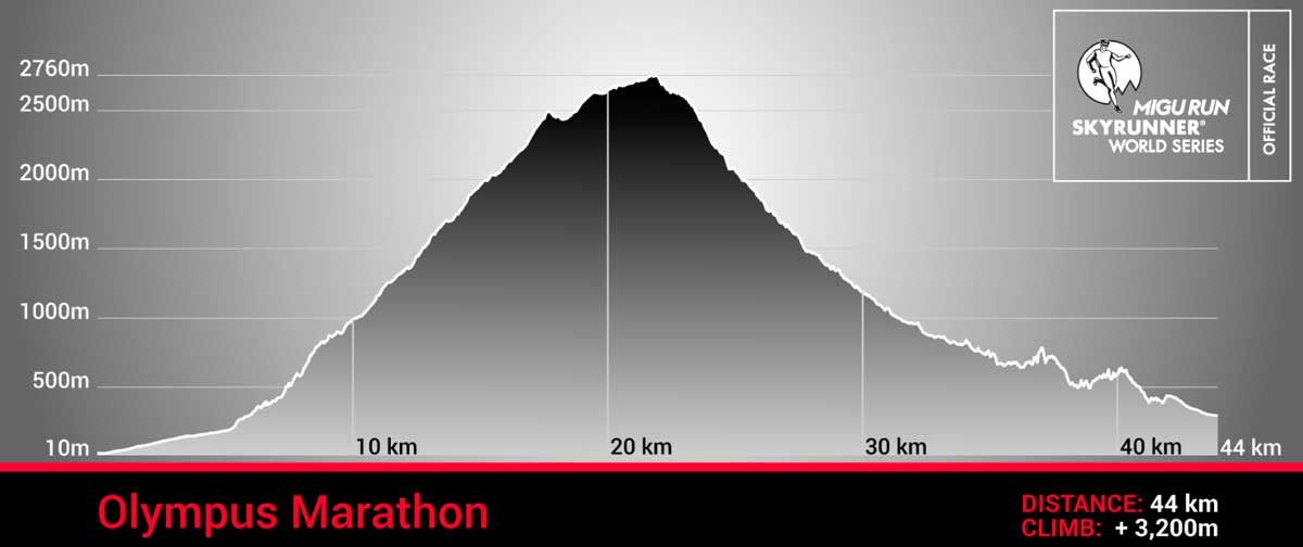 Olympus Marathon race profile trail and kale