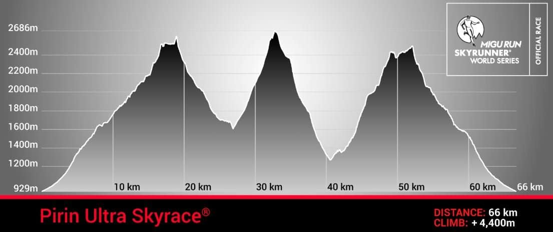 Pirin Ultra SkyRace profile trail and kale