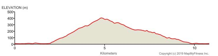 Rapaki Rumble 10KM elevation profile