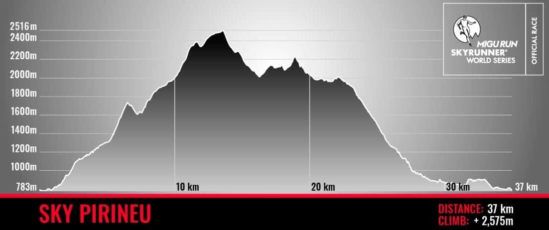 Sky Pirineu race profile trail and kale