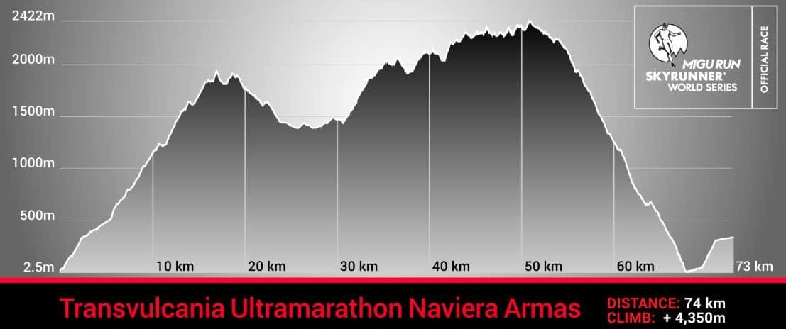 Transvulcania ultramarathon elevation profile trail and kale