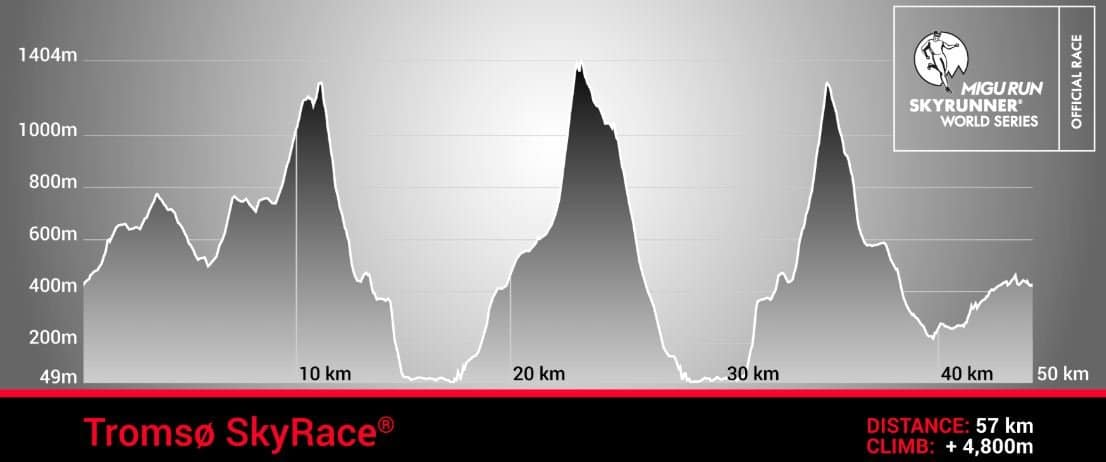 Tromso Skyrace profile trail and kale