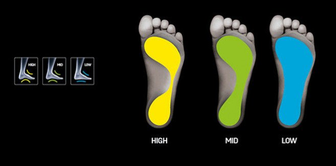 SIDAS insoles 3Feet arch height guide